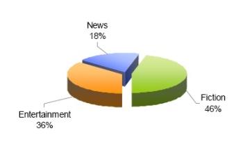 Eurodata tv Worldwide, il format più amato è la fiction