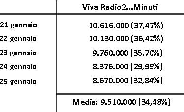 Gli ascolti di Viva Radio2...Minuti