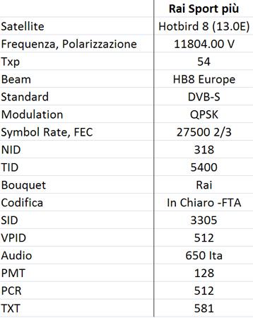 I dati satellitari di Rai Sport Più