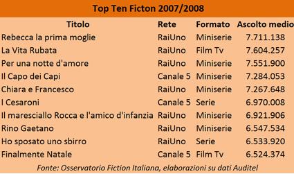 Top Ten Fiction 2007/2008