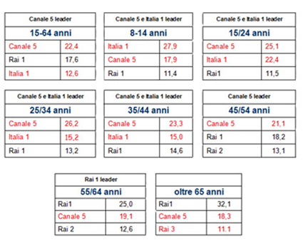 Tabelle Mediaset ascolti Autunno 2008