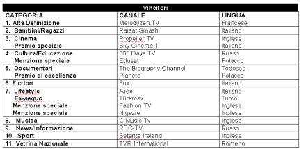 Hot Bird Tv Awards, vincitori