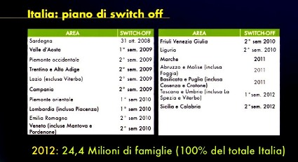 Switch off nazionale