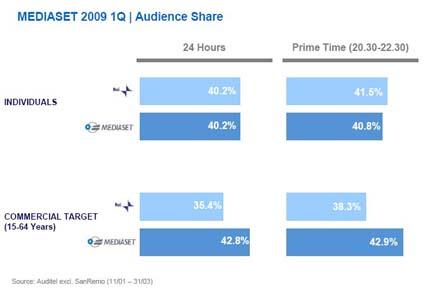 Primavera 2009, Ascolti Rai-Mediaset sul totale individui e sul target commerciale