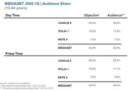 Primavera 2009, obiettivi d'ascolto Mediaset
