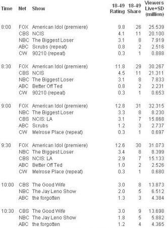 gli ascolti Usa di martedì 12 gennaio 2010