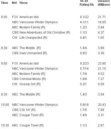 gli ascolti Usa di mercoledì 23 febbraio 2010