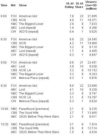 gli ascolti Usa di martedì 2 marzo 2010