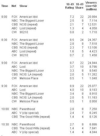 gli ascolti Usa di martedì 23 marzo 2010