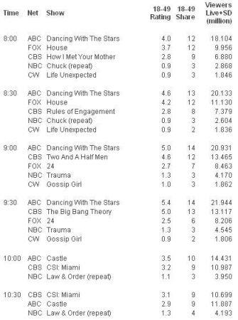 gli ascolti Usa di lunedì 12 aprile 2010