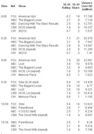 gli ascolti Usa di martedì 13 aprile 2010