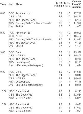 gli ascolti Usa di martedì 27 aprile 2010