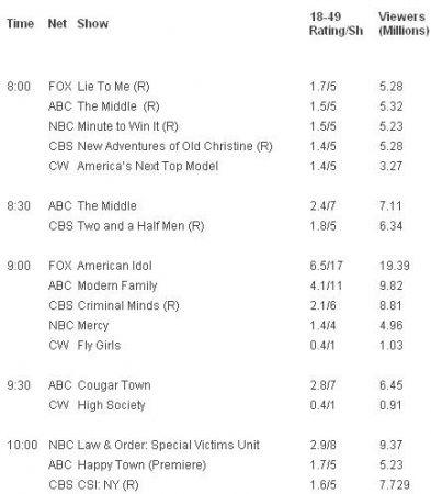 gli ascolti Usa di mercoledì 28 aprile 2010