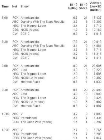 gli ascolti Usa di martedì 30 marzo 2010