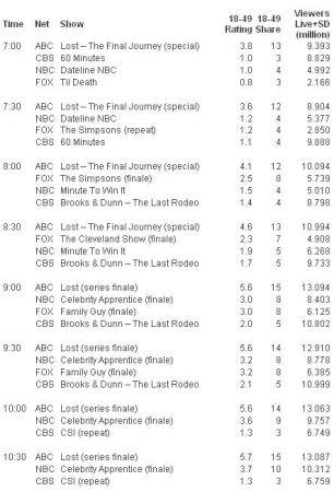Lost, il series finale visto da 13.5 milioni di telespettatori