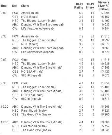 gli ascolti Usa di martedì 25 maggio 2010