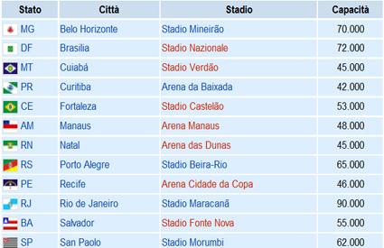 Gli stadi dei Mondiali di calcio 2014 in Brasile