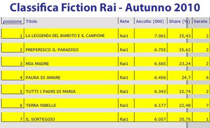Fiction Rai top ten autunno2010