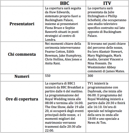 tabella programmazione royal wedding
