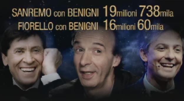 Confronto ascolti Benigni a Sanremo 2011 e da Fiorello