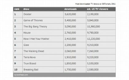 Dexter, Game Of Thrones, Big Bang Theory le serie più scaricate del 2011 (con Glee, True Blood e Breaking Bad)