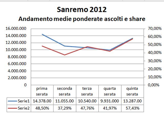 Sanremo2012_medie ascolti