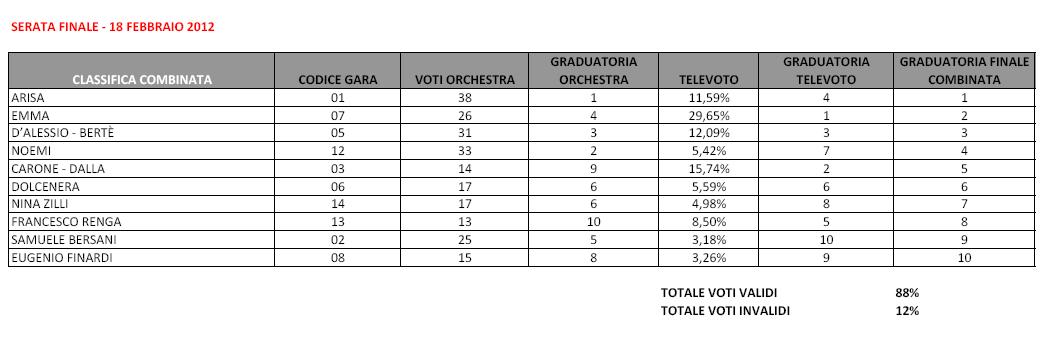 Sanremo2012_voti finale_Big