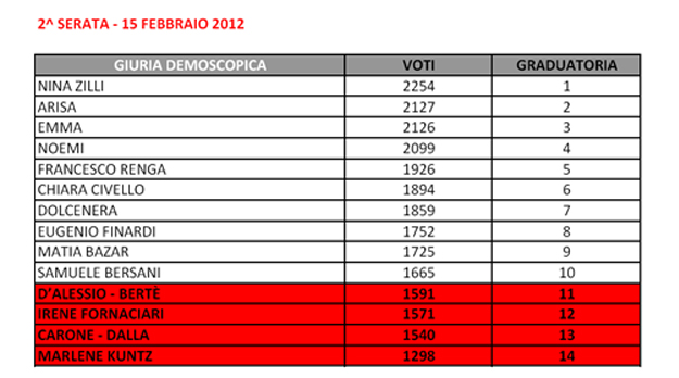 Sanremo2012_voti_Big_secondaserata_demoscopica