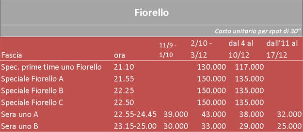 Costi Fiorello