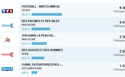 Médiamat, come funziona il cugino francese dell'Auditel