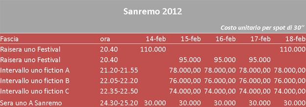 Sanremo2012_costi