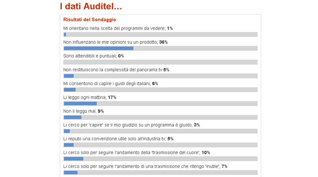 Sondaggio_Auditel_televisionando