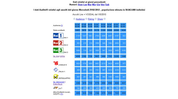 dati auditel_29 2 2012