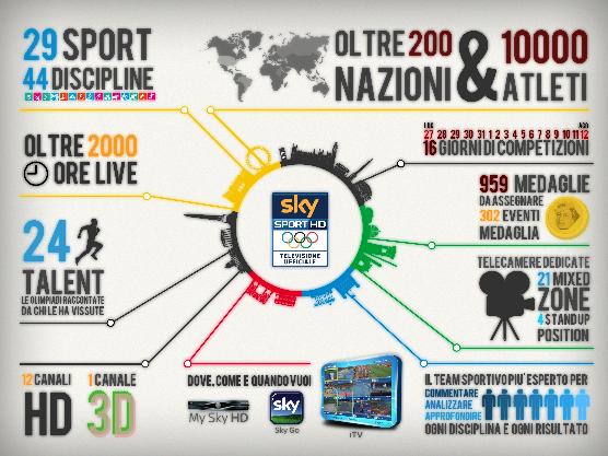 grafica Sky Sport 1