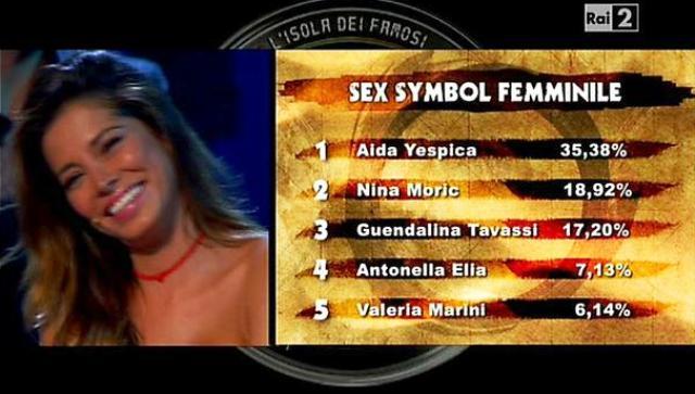 sexy simbol femminile isola dei famosi 2012
