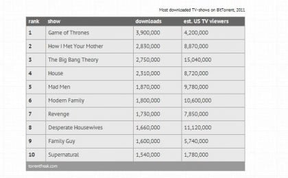 Game of Thrones lo show più scaricato, con HIMYM, House, Revenge e Modern Family