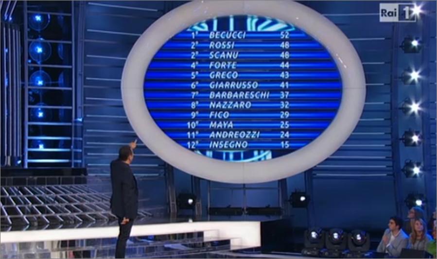 La classifica definitiva della settima puntata