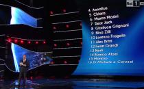 Sanremo 2015, la classifica finale con gli eliminati: Annalisa e Chiara quarto e quinto posto