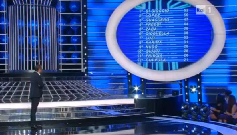 La classifica finale della prima puntata, vince Elena Di Cioccio