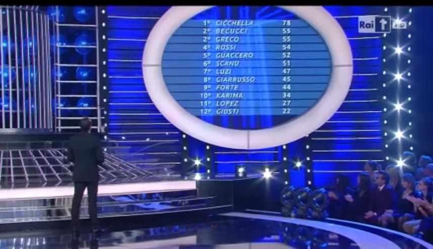 Classifica ottava puntata (round 1 torneo)