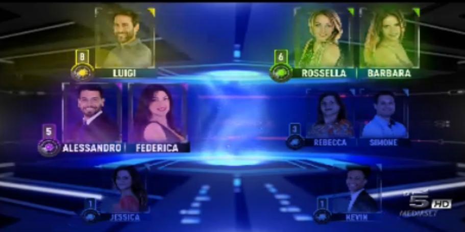 Luigi e Rossella Barbara le coppie nominate