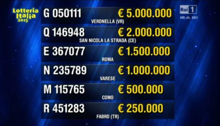I premi Lotteria Italia 2015 prima categoria