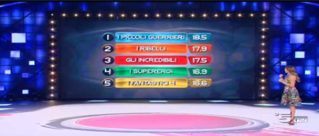 Classifica parziale, ore 23.05