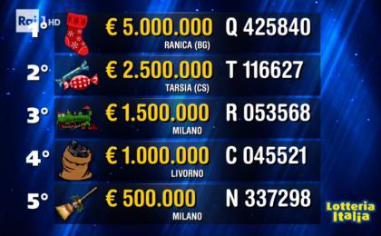 Affari tuoi – Speciale Lotteria Italia, la puntata del 6 gennaio 2017 con l'estrazione dei biglietti vincenti: gli ospiti