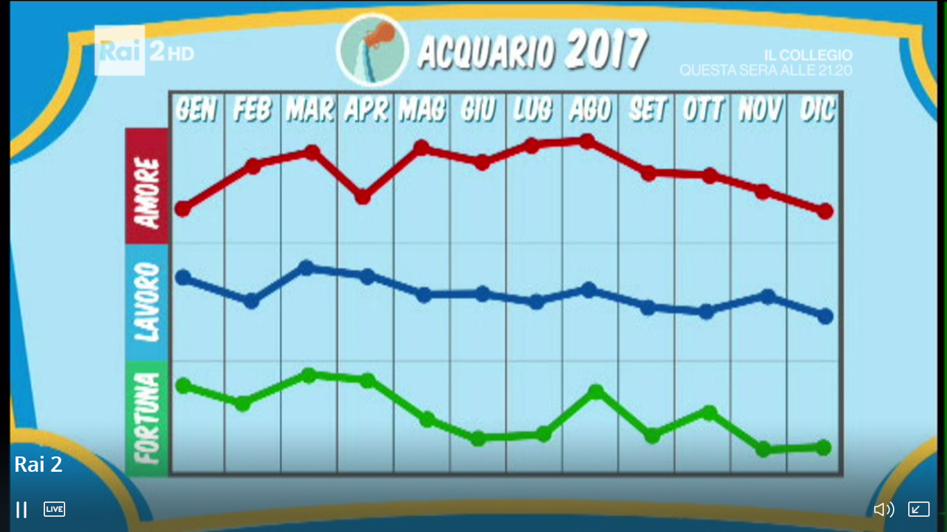 grafico acquario