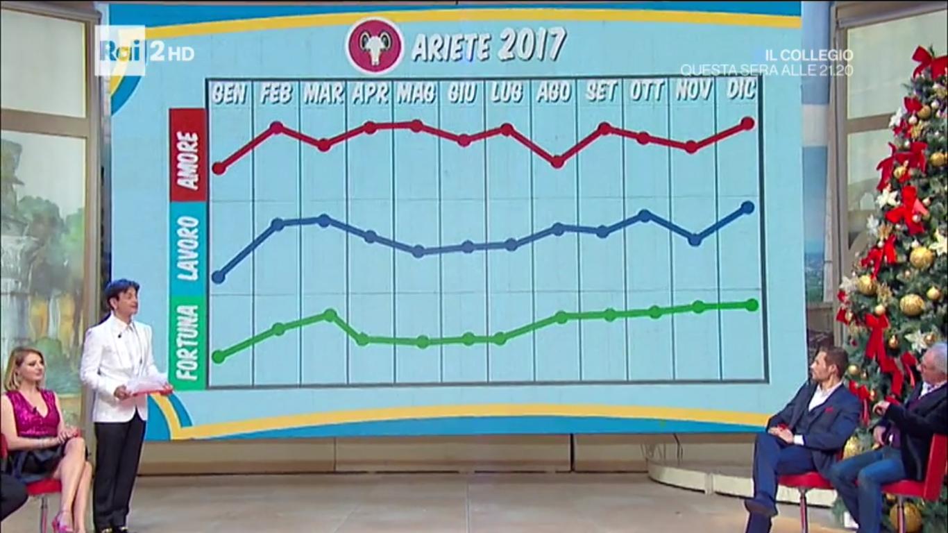 grafico ariete