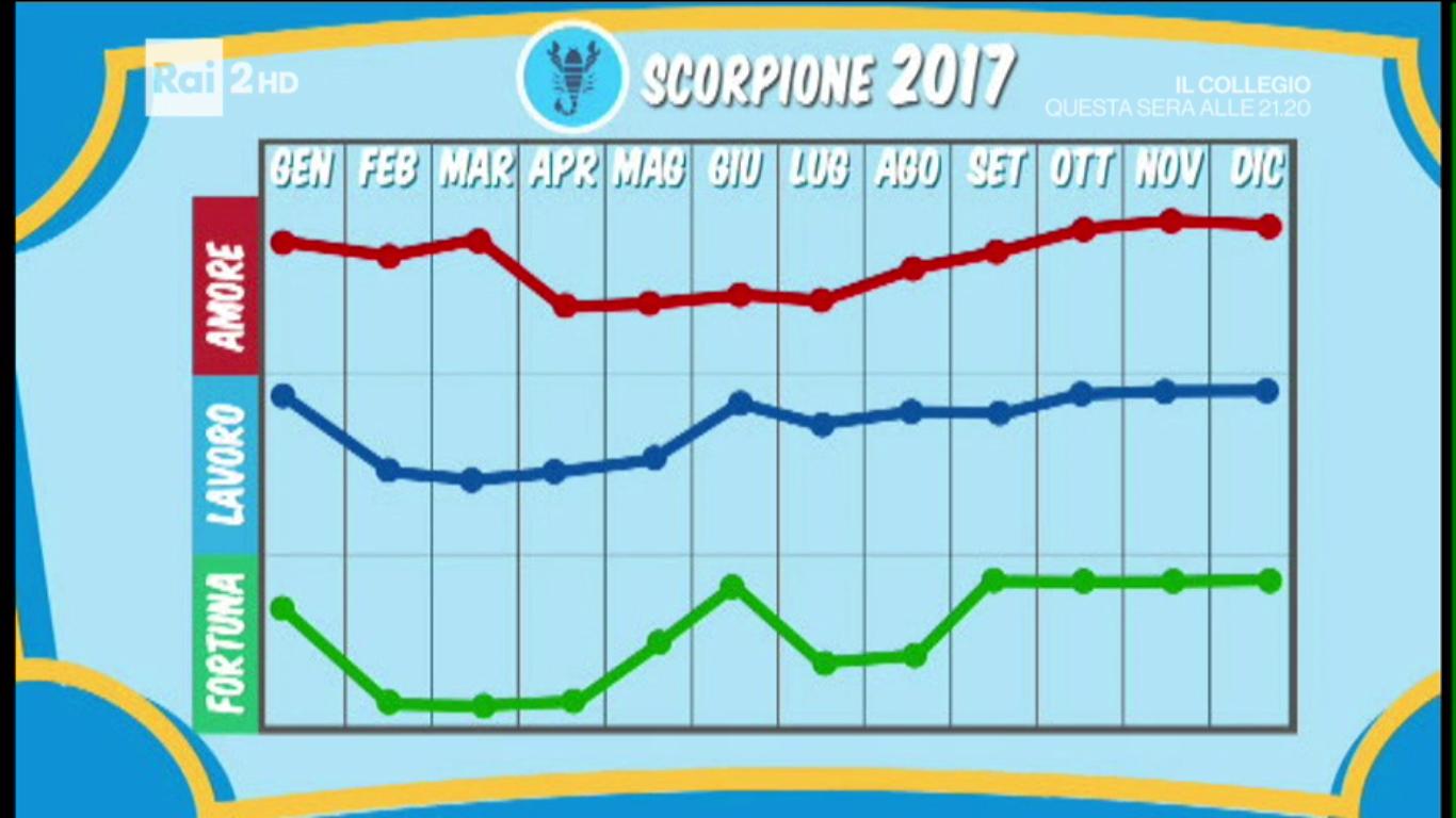 grafico scorpione