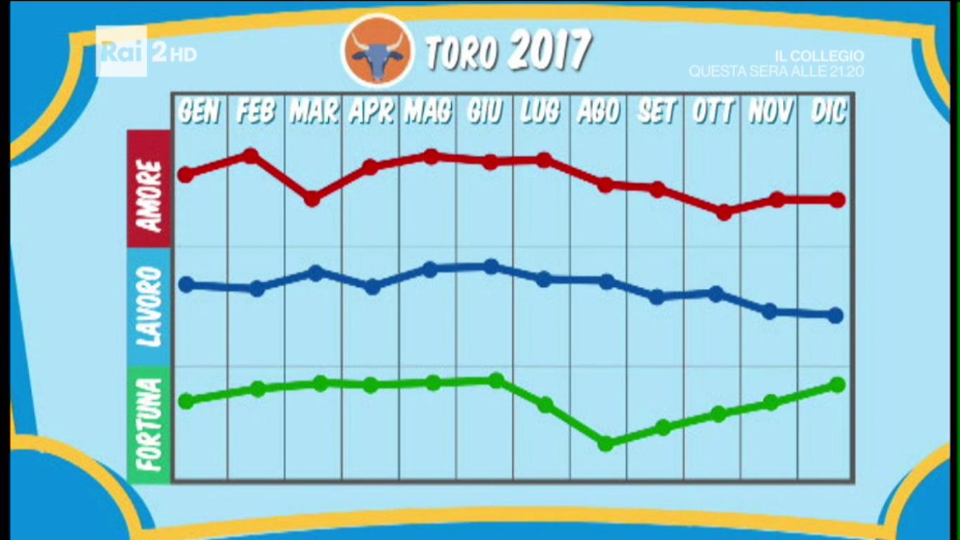 grafico toro
