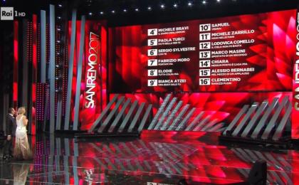 Festival di Sanremo 2017: classifica finale completa con le percentuali di televoto