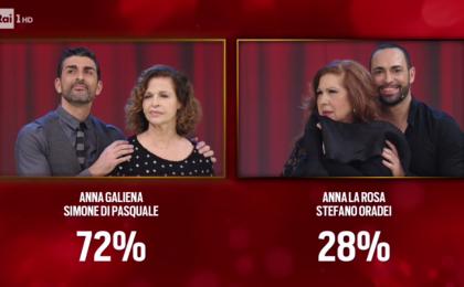 Ballando con le stelle 2017, seconda puntata: eliminati Anna La Rosa e Stefano Oradei